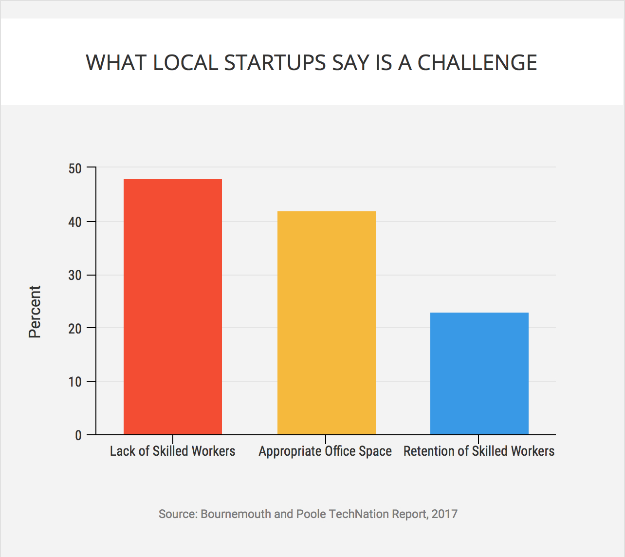 Graph: TechNation startup challenges