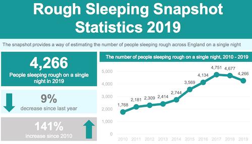 Rough sleeping snapshot statistic 2019